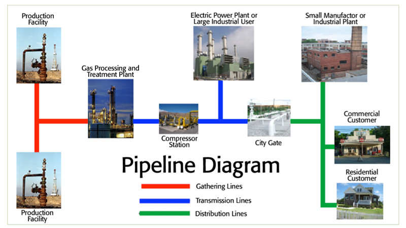 Pipeline Diagram